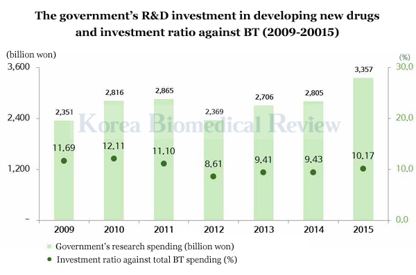 Government's bio investment focuses on new drugs