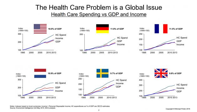 Michael Porter: Change existing healthcare with 'value-based