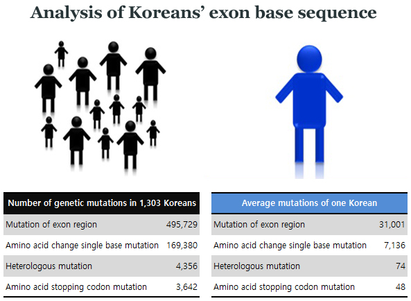 Joint research team finds Koreans' genome mutation characteristics