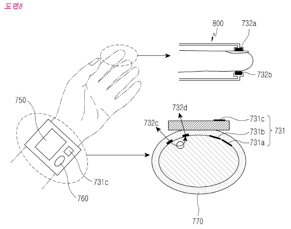 Samsung registers patent for portable blood pressure gauge