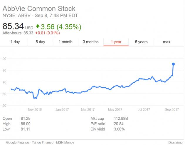 KBR 모바일 사이트, Abbvie lands 1st place on Dow Jones
