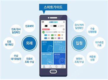 Kyunghee University Hospital in Gangdong unveils mobile app service