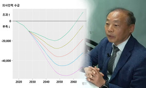 [Special] 'Korea will be short of doctors even with more medical school admissions'