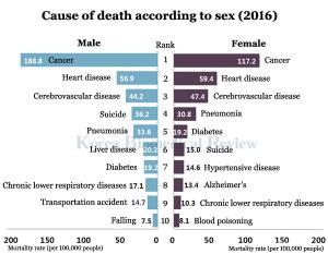 Cancer remains leading cause of death in Korea
